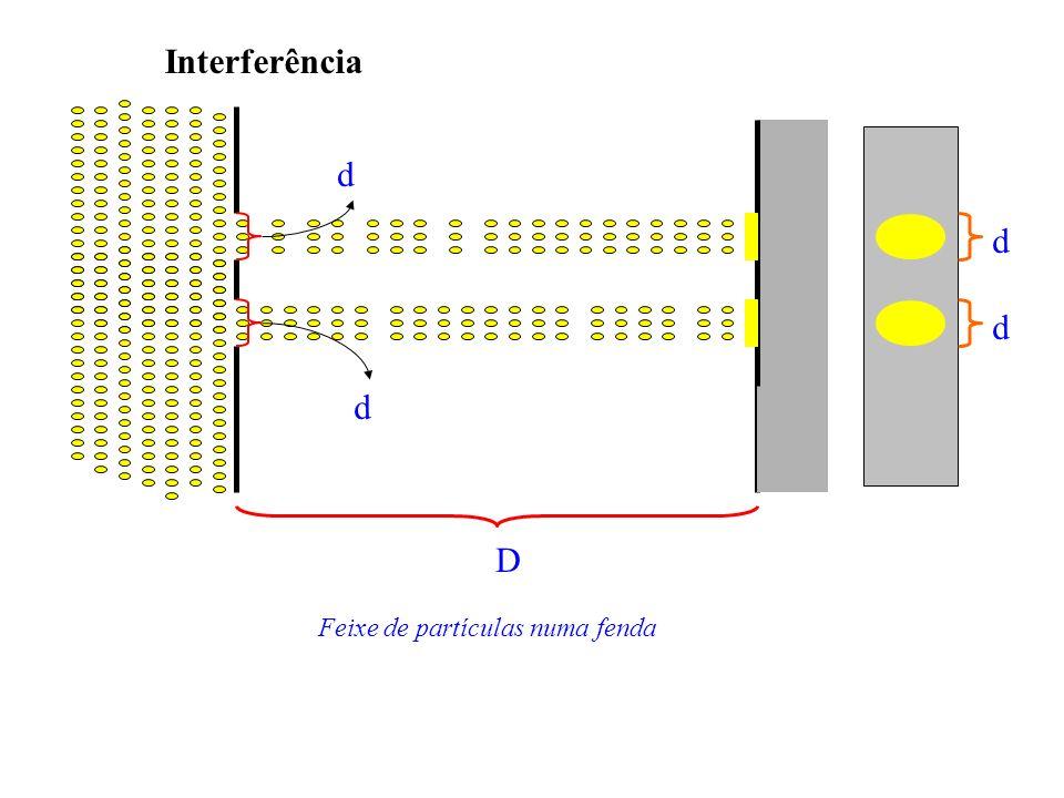 Interferência d d d d D Feixe de partículas numa fenda