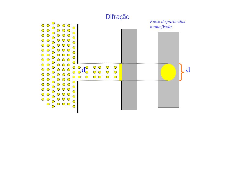 Difração Feixe de partículas numa fenda d