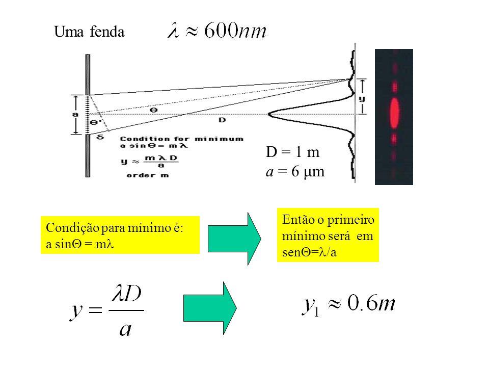 Uma fenda D = 1 m a = 6 μm Então o primeiro mínimo será em sen=/a