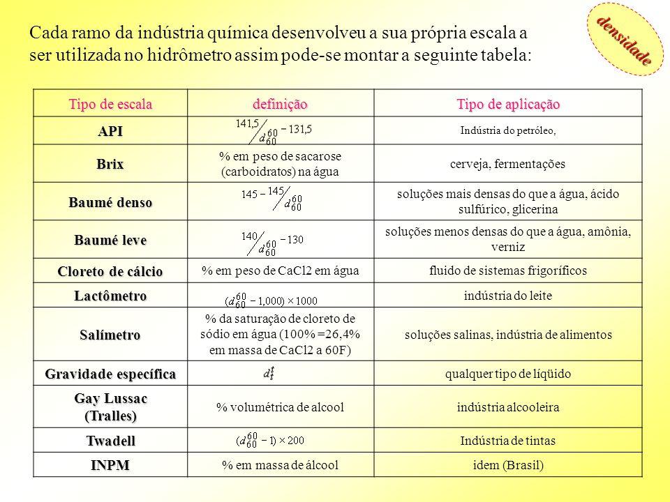 densidadeCada ramo da indústria química desenvolveu a sua própria escala a ser utilizada no hidrômetro assim pode-se montar a seguinte tabela: