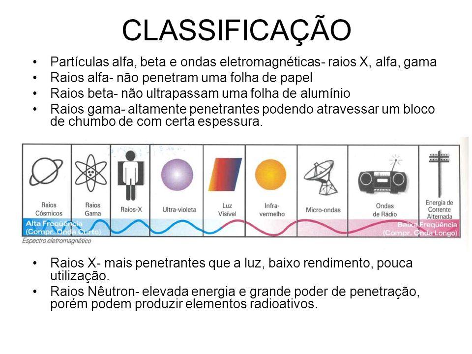 CLASSIFICAÇÃO Partículas alfa, beta e ondas eletromagnéticas- raios X, alfa, gama. Raios alfa- não penetram uma folha de papel.