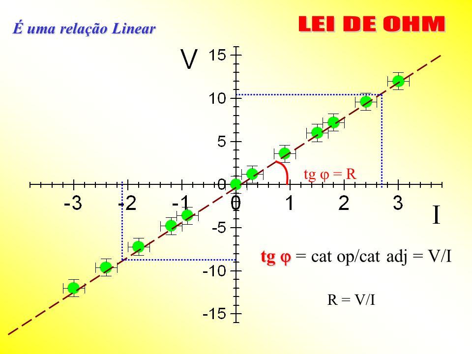 LEI DE OHM tg  = cat op/cat adj = V/I É uma relação Linear tg  = R