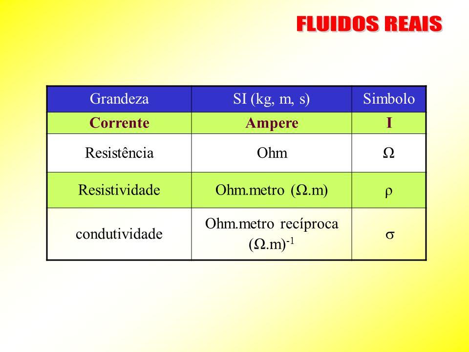 FLUIDOS REAIS Grandeza SI (kg, m, s) Simbolo Corrente Ampere I
