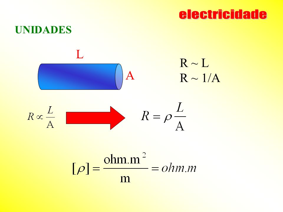 electricidade UNIDADES L A R ~ L R ~ 1/A