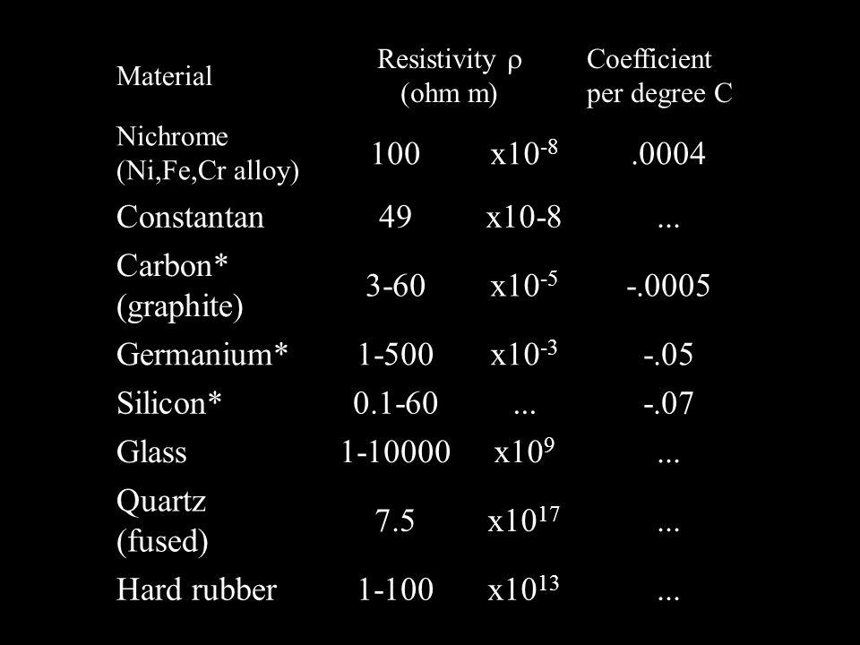 100 x10-8 .0004 Constantan 49 ... Carbon* (graphite) 3-60 x10-5 -.0005