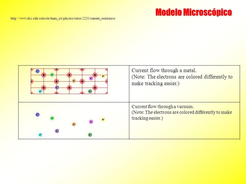 Modelo Microscópico http://www.slcc.edu/schools/hum_sci/physics/tutor/2220/current_resistance/