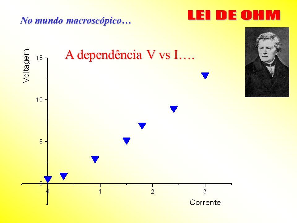 LEI DE OHM No mundo macroscópico… A dependência V vs I….