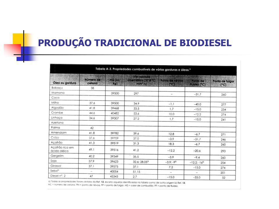 PRODUÇÃO TRADICIONAL DE BIODIESEL