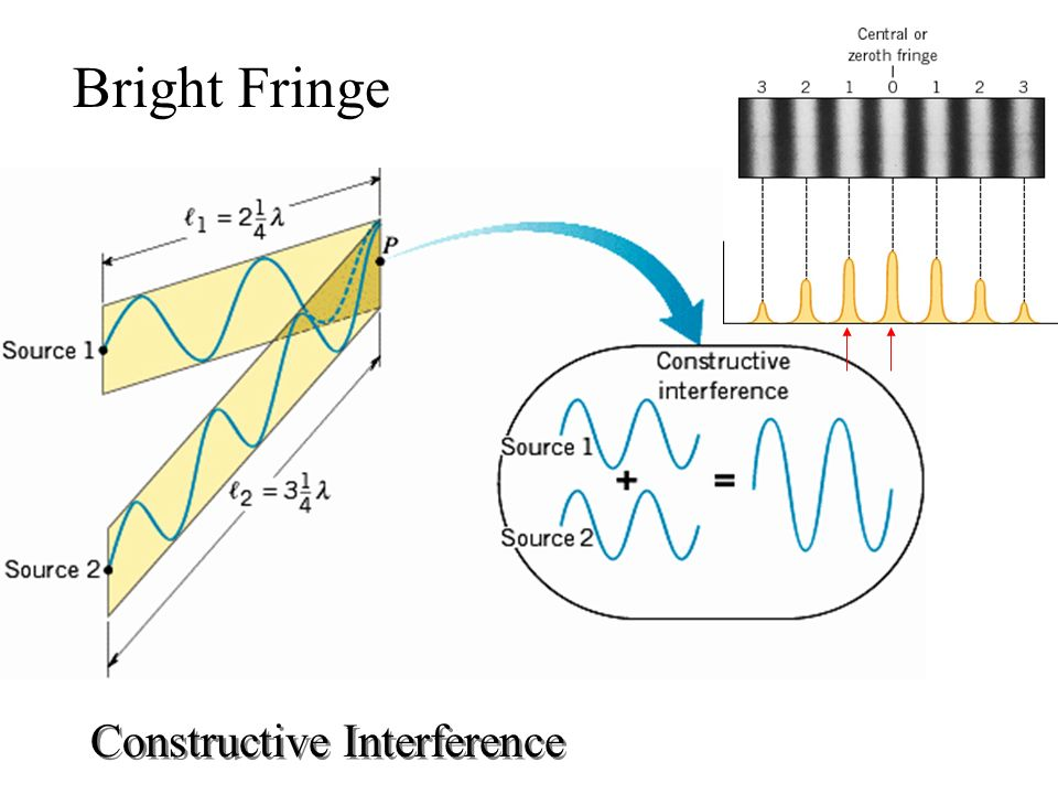 Bright Fringe Constructive Interference