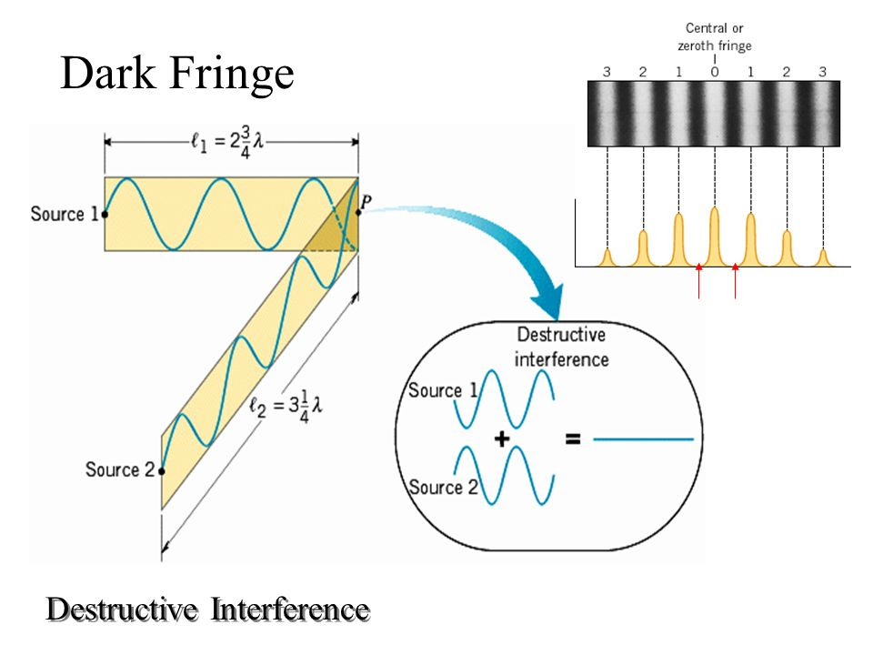 Dark Fringe Destructive Interference
