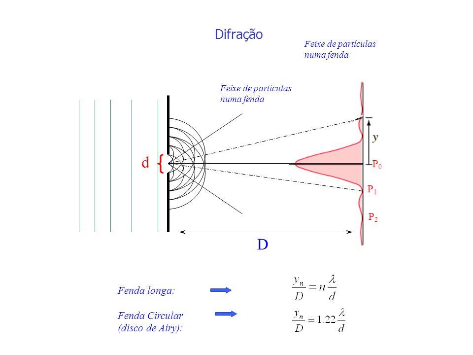 d D Difração P0 P1 P2 Fenda longa: Fenda Circular (disco de Airy):