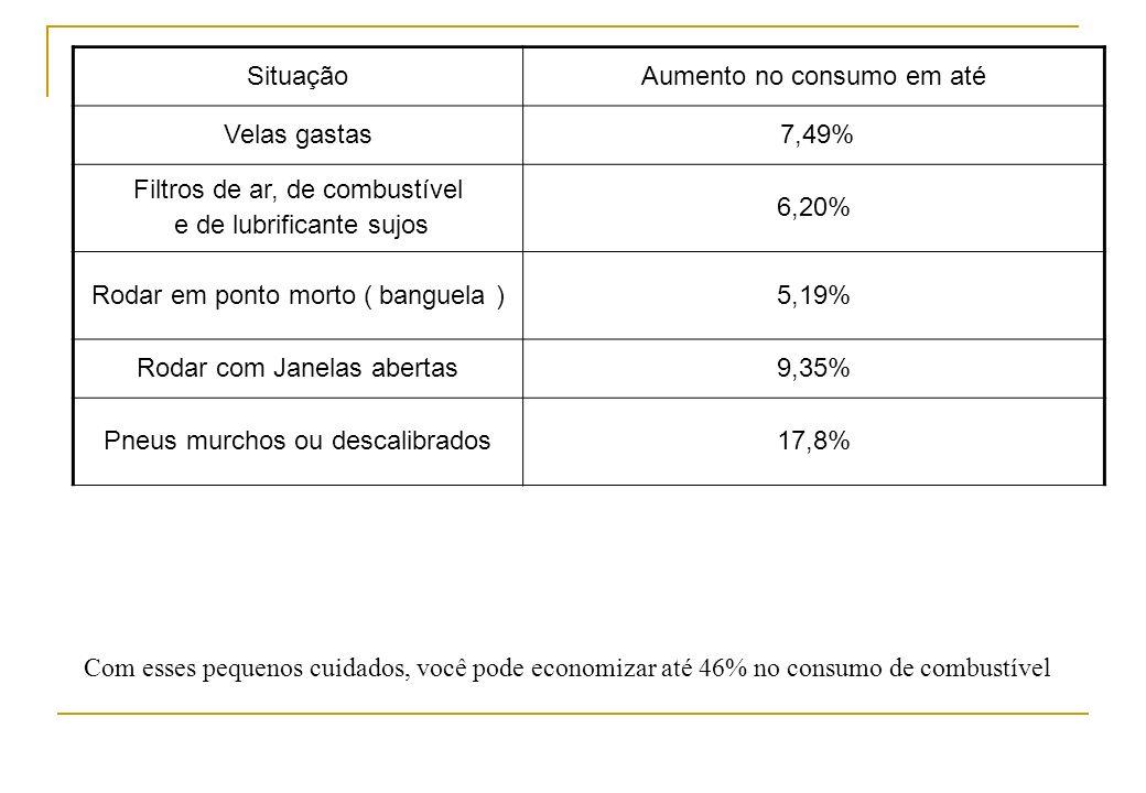 Aumento no consumo em até Velas gastas 7,49%