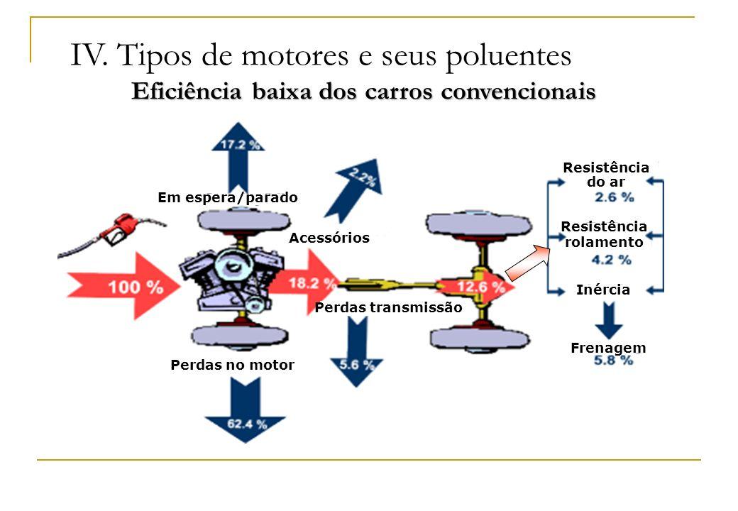 Eficiência baixa dos carros convencionais