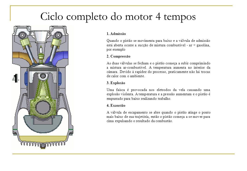 Ciclo completo do motor 4 tempos