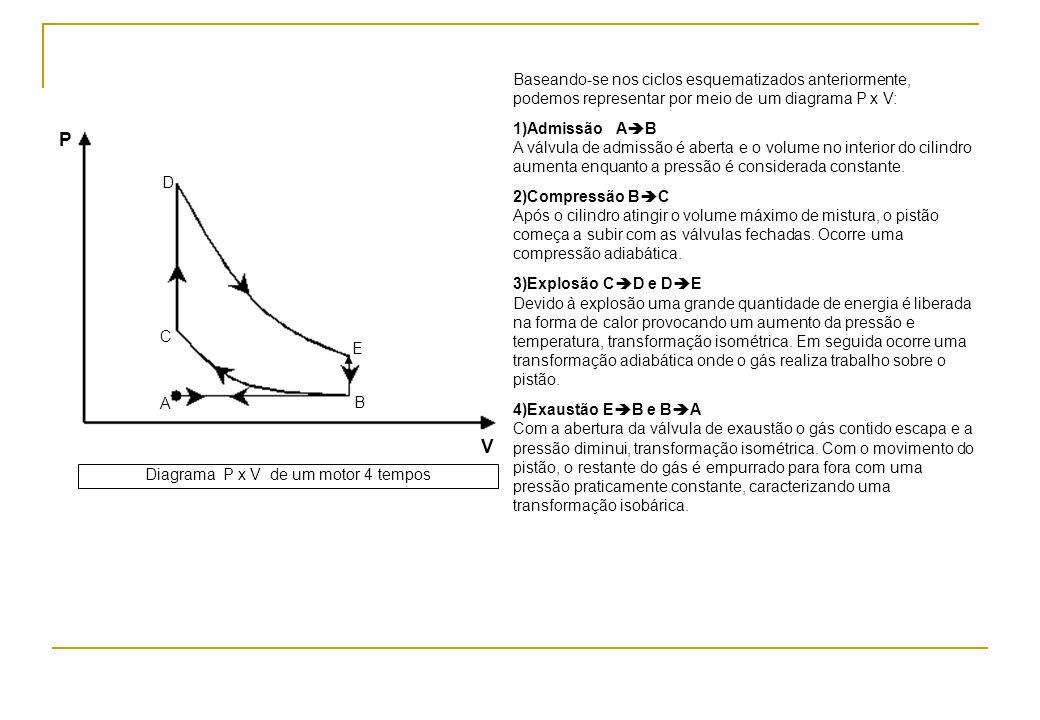 Diagrama P x V de um motor 4 tempos