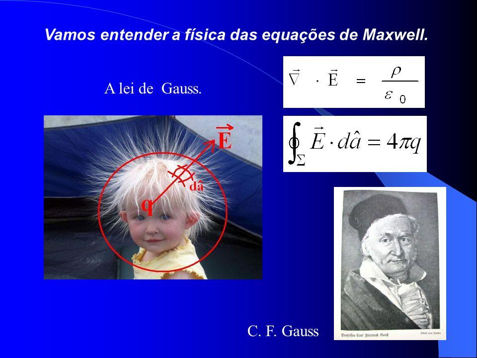 Vamos entender a física das equações de Maxwell.