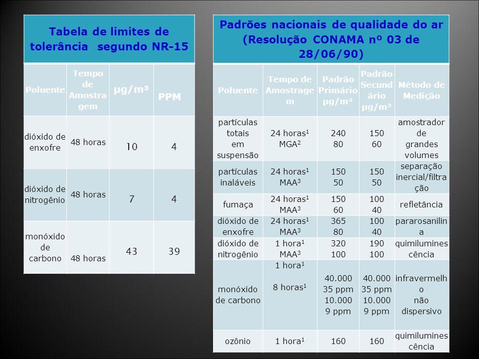 Tabela de limites de tolerância segundo NR-15 Padrão Secundário µg/m³