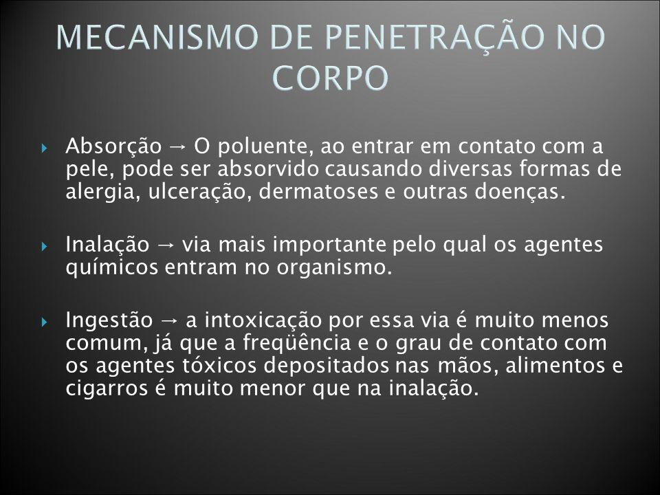 MECANISMO DE PENETRAÇÃO NO CORPO