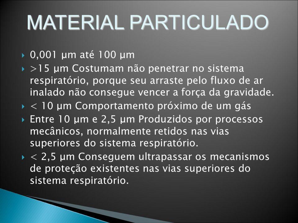 MATERIAL PARTICULADO 0,001 μm até 100 μm