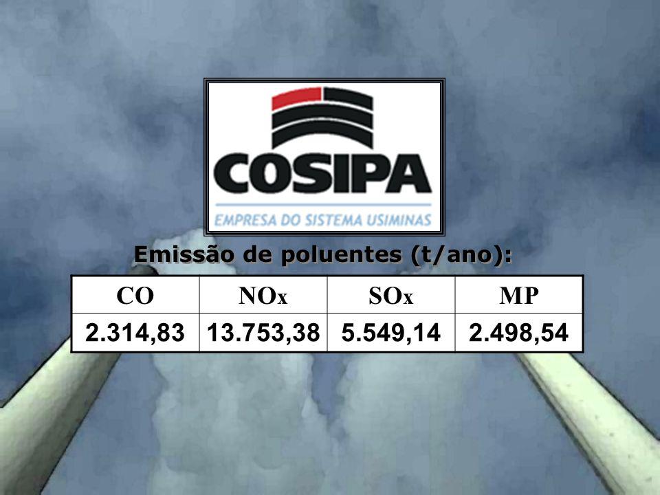 Emissão de poluentes (t/ano):