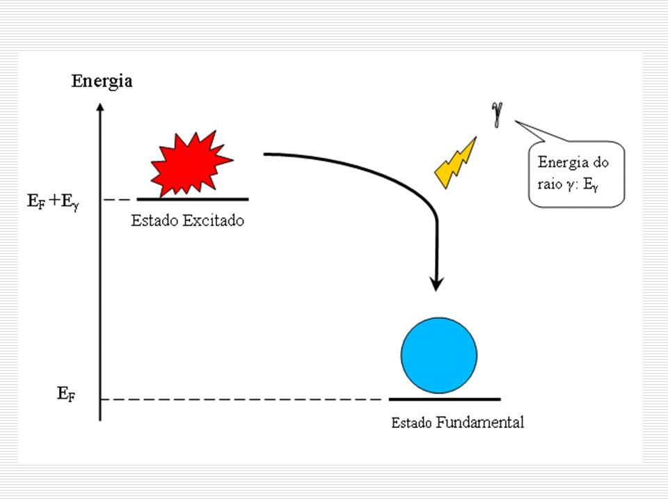 Energia de Ligação