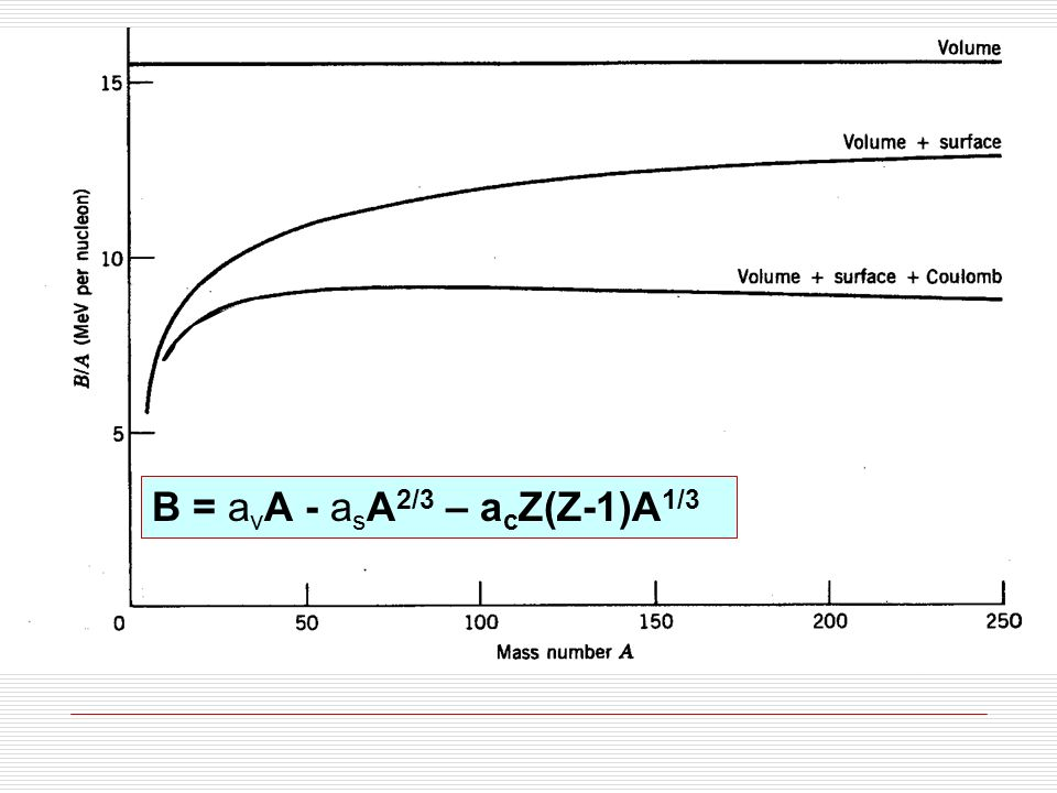 B = avA - asA2/3 – acZ(Z-1)A1/3