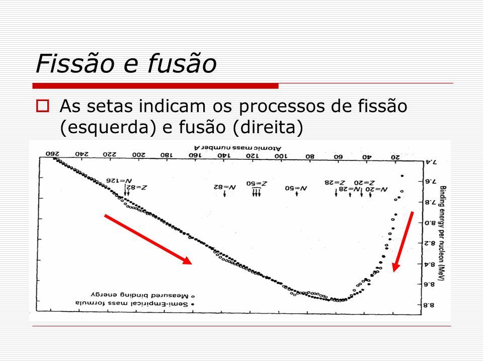 Fissão e fusão As setas indicam os processos de fissão (esquerda) e fusão (direita)