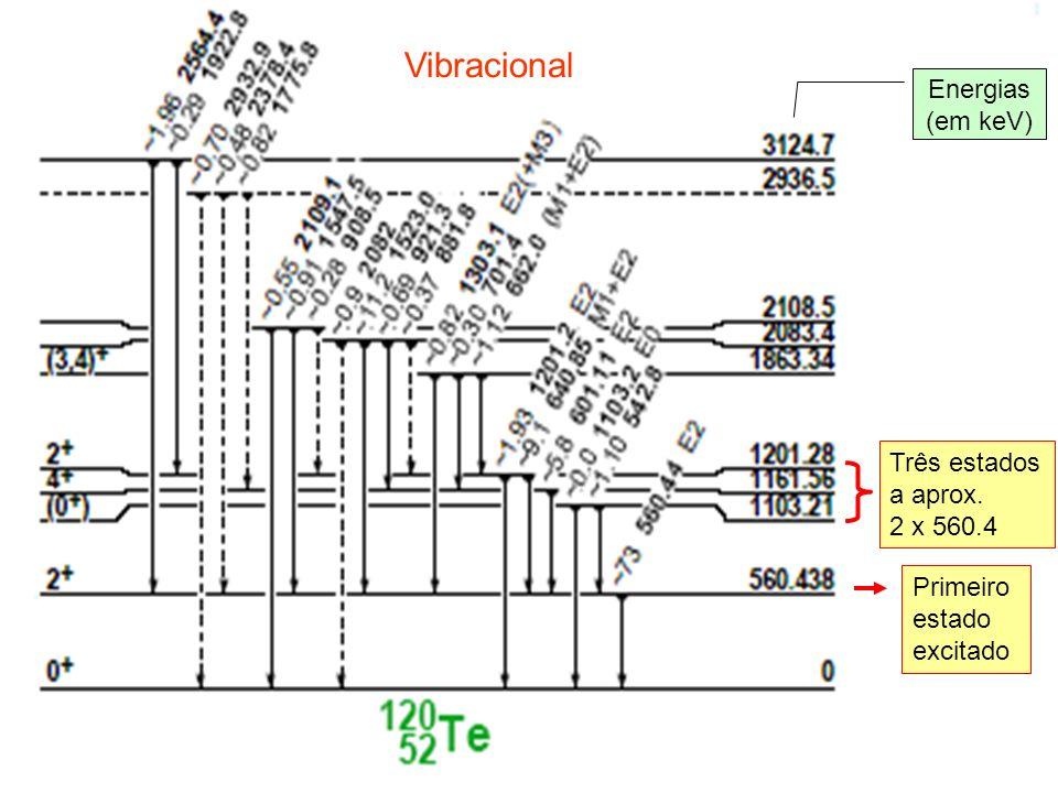 Vibracional Energias (em keV) Três estados a aprox. 2 x 560.4 Primeiro