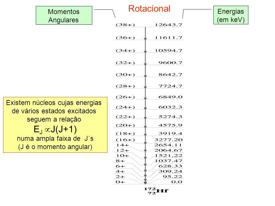 Rotacional EJ J(J+1) Momentos Energias (em keV) Angulares