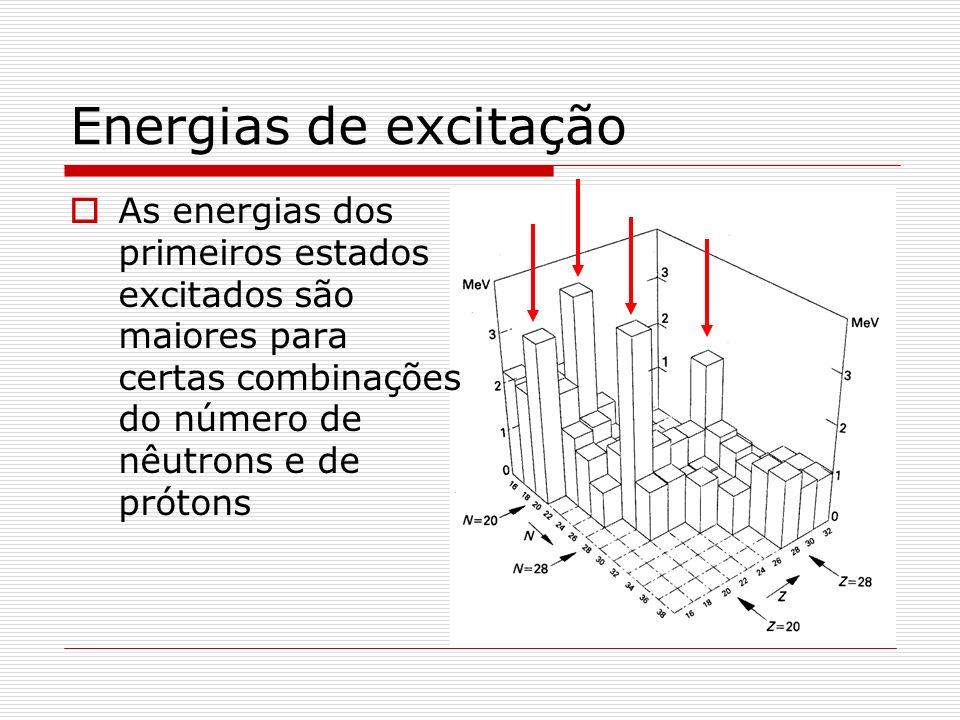 Energias de excitação As energias dos primeiros estados excitados são maiores para certas combinações do número de nêutrons e de prótons.