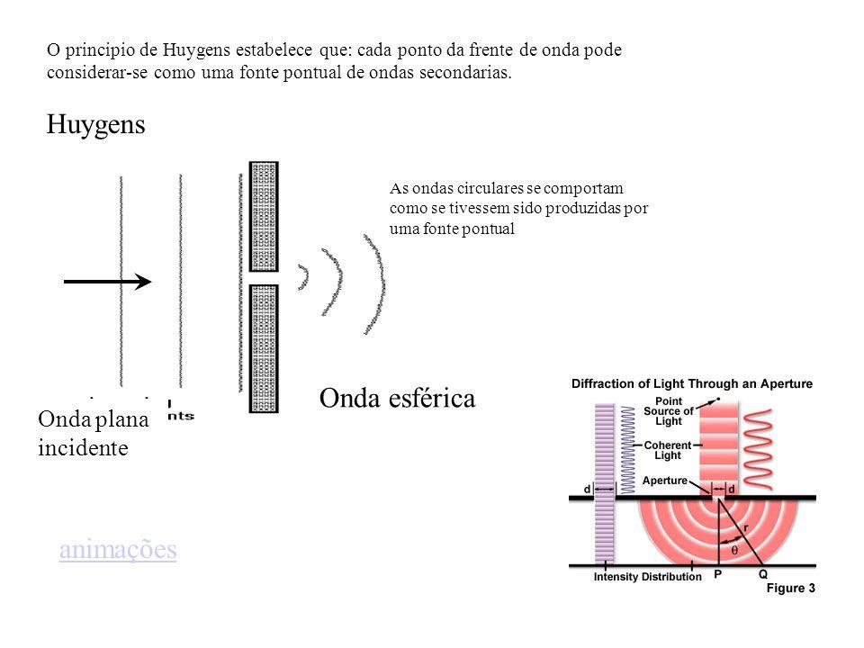 Huygens Onda esférica animações Onda plana incidente