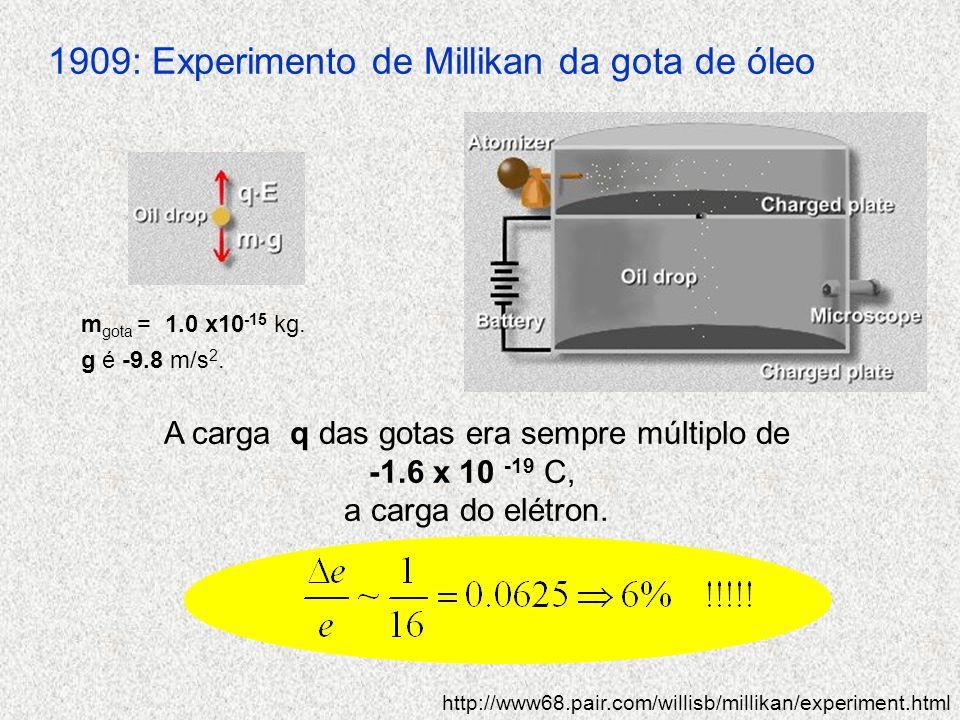 1909: Experimento de Millikan da gota de óleo