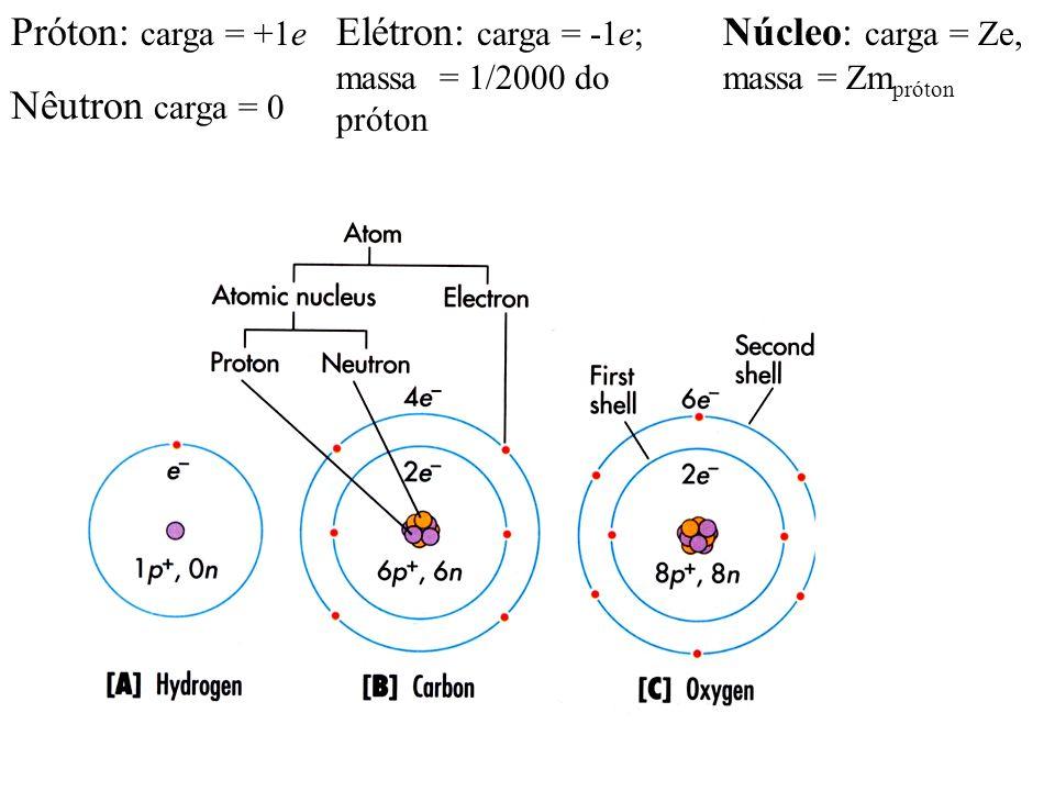 Próton: carga = +1eNêutron carga = 0.Elétron: carga = -1e; massa = 1/2000 do próton.