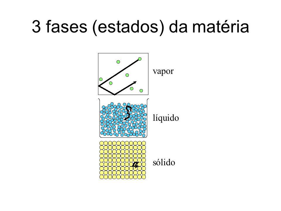 3 fases (estados) da matéria