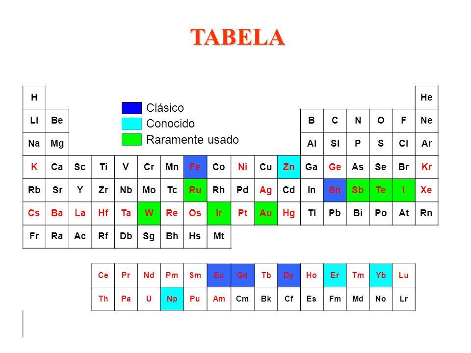 TABELA Clásico Conocido Raramente usado H He Li Be B C N O F Ne Na Mg