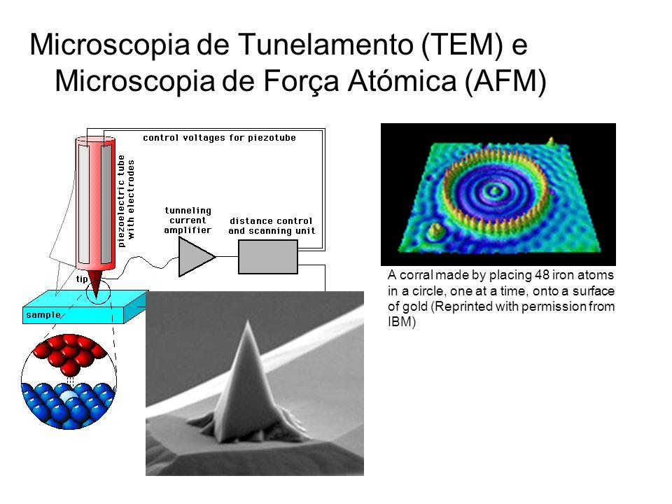 Microscopia de Tunelamento (TEM) e Microscopia de Força Atómica (AFM)