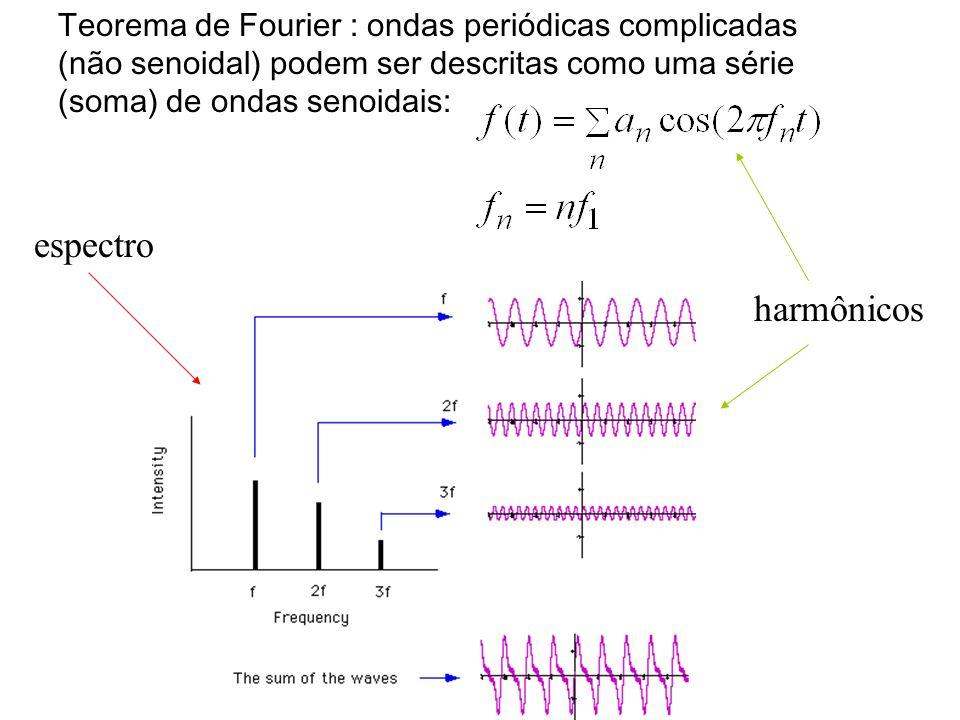 Teorema de Fourier : ondas periódicas complicadas (não senoidal) podem ser descritas como uma série (soma) de ondas senoidais: