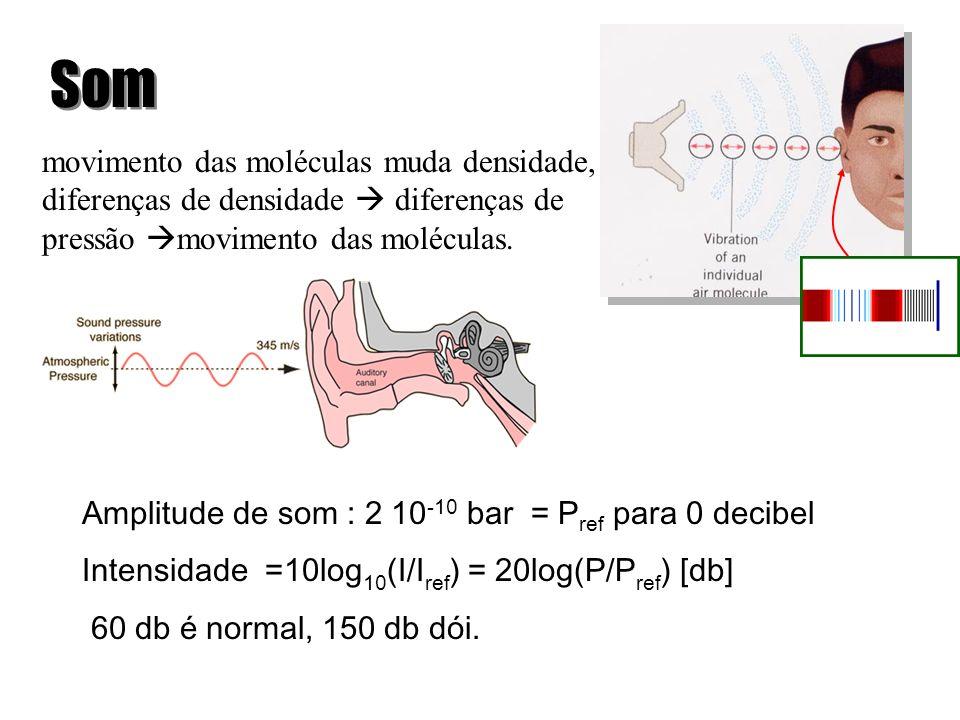 Som movimento das moléculas muda densidade,