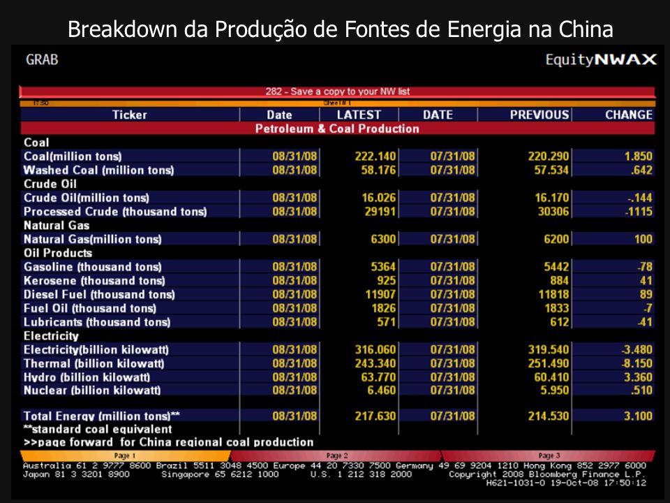 Breakdown da Produção de Fontes de Energia na China
