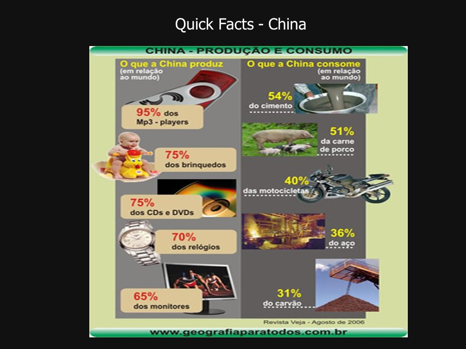 Quick Facts - China