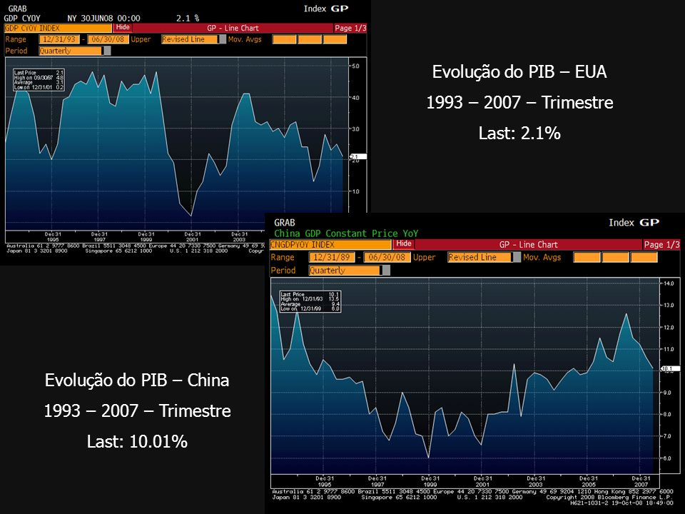 Evolução do PIB – EUA 1993 – 2007 – Trimestre. Last: 2.1% Evolução do PIB – China. 1993 – 2007 – Trimestre.