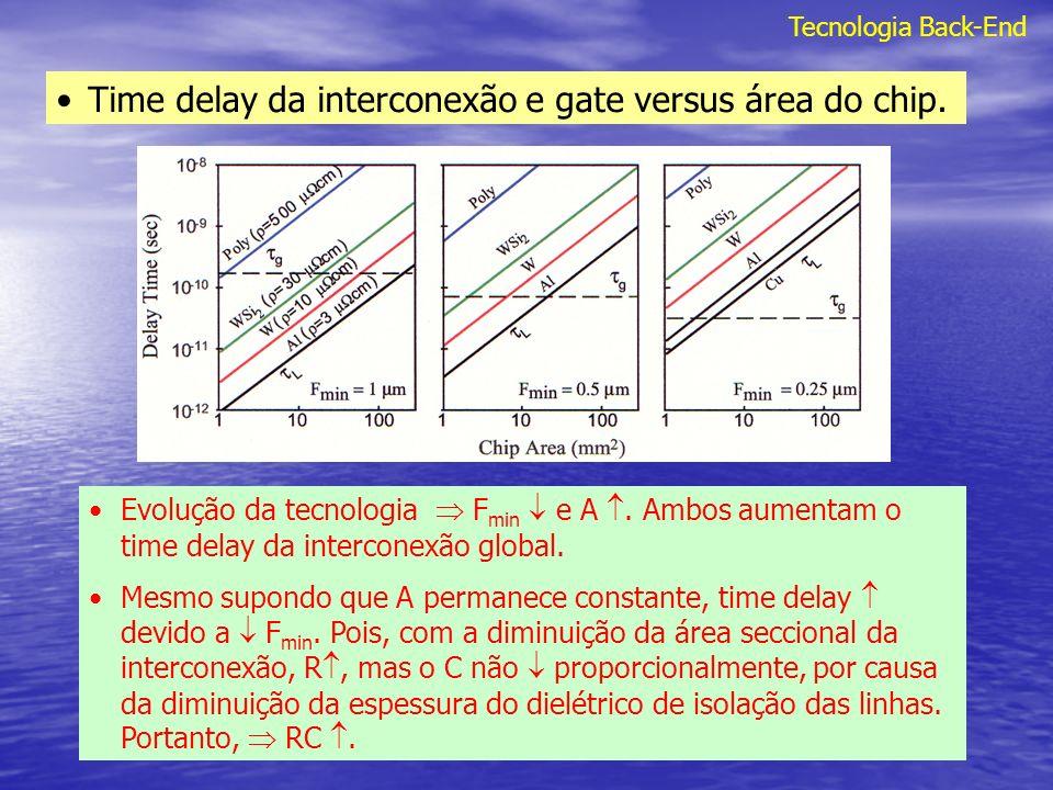 Time delay da interconexão e gate versus área do chip.