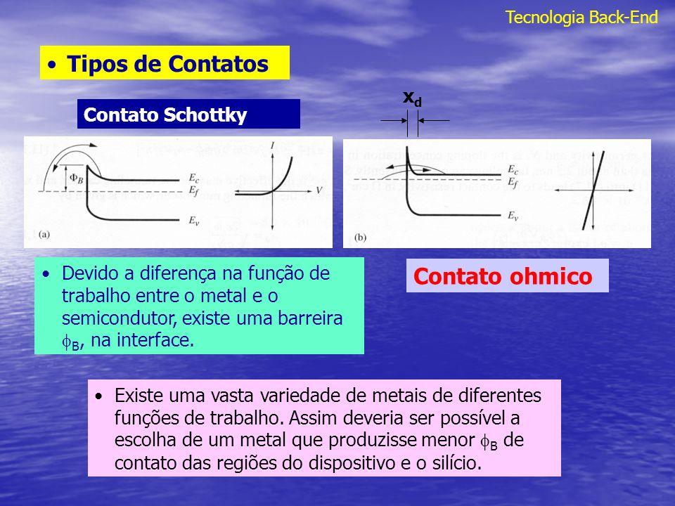 Tipos de Contatos Contato ohmico xd Contato Schottky