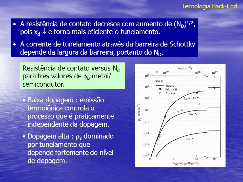 Tecnologia Back-End A resistência de contato decresce com aumento de (ND)1/2, pois xd  e torna mais eficiente o tunelamento.