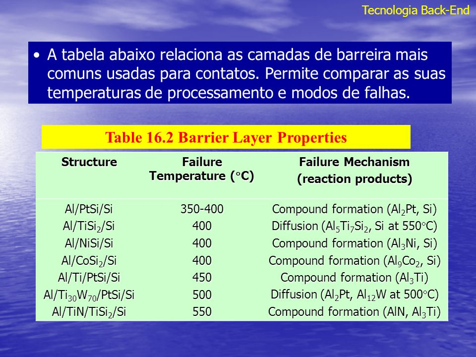 Table 16.2 Barrier Layer Properties Failure Temperature (C)