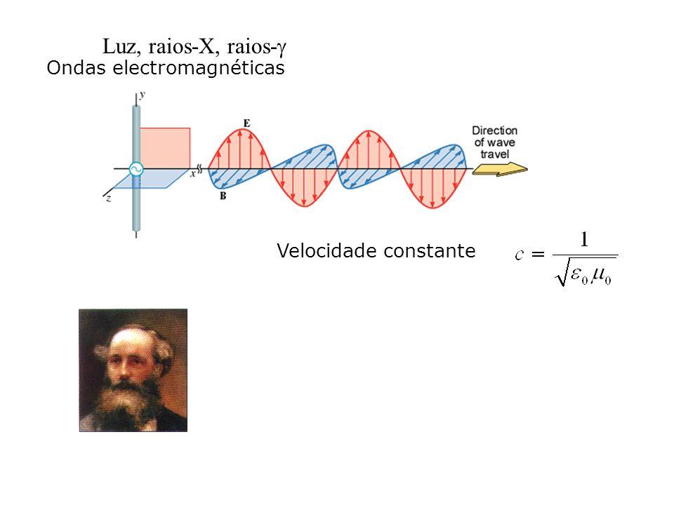 Luz, raios-X, raios-g Ondas electromagnéticas Velocidade constante