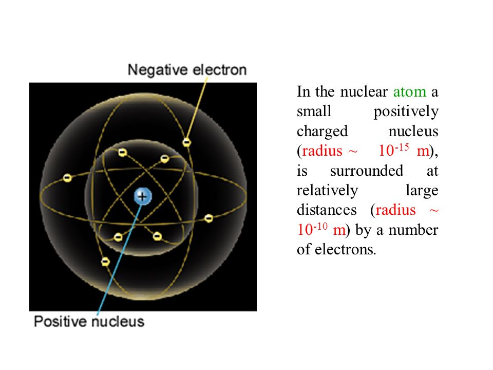 In the nuclear atom a small positively charged nucleus (radius ~ 10-15 m), is surrounded at relatively large distances (radius ~ 10-10 m) by a number of electrons.