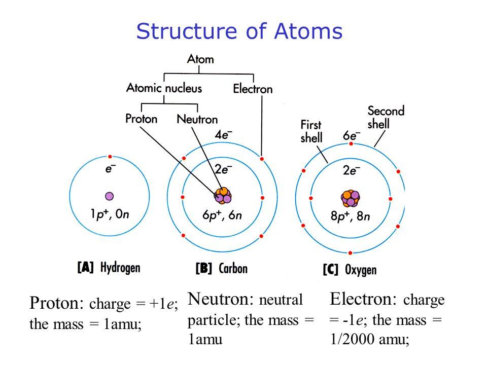 Structure of Atoms Neutron: neutral particle; the mass = 1amu