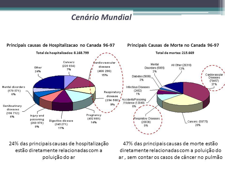 Cenário Mundial Principais causas de Hospitalizacao no Canada 96-97. Principais Causas de Morte no Canada 96-97.