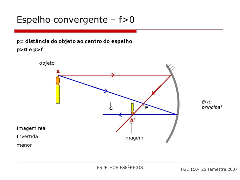Espelho convergente – f>0